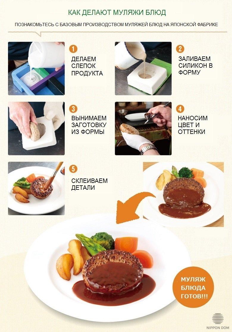 Как делают модели блюд